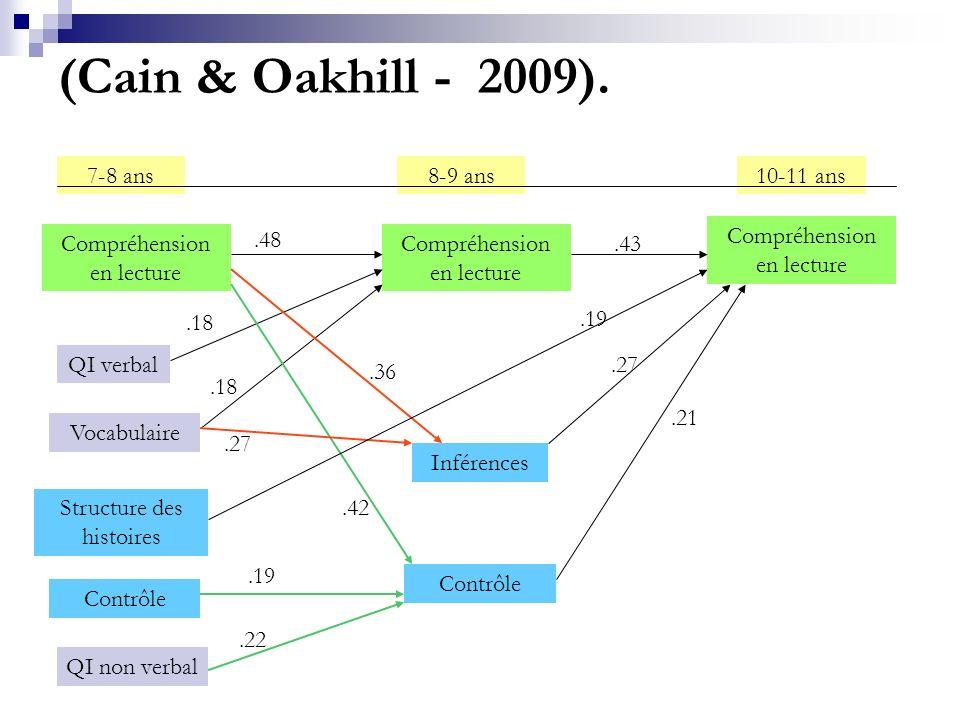 (Cain & Oakhill - 2009).