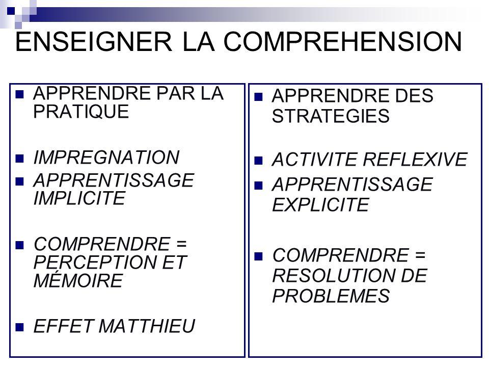 ENSEIGNER LA COMPREHENSION APPRENDRE PAR LA PRATIQUE IMPREGNATION APPRENTISSAGE IMPLICITE COMPRENDRE = PERCEPTION ET MÉMOIRE EFFET MATTHIEU APPRENDRE DES STRATEGIES ACTIVITE REFLEXIVE APPRENTISSAGE EXPLICITE COMPRENDRE = RESOLUTION DE PROBLEMES