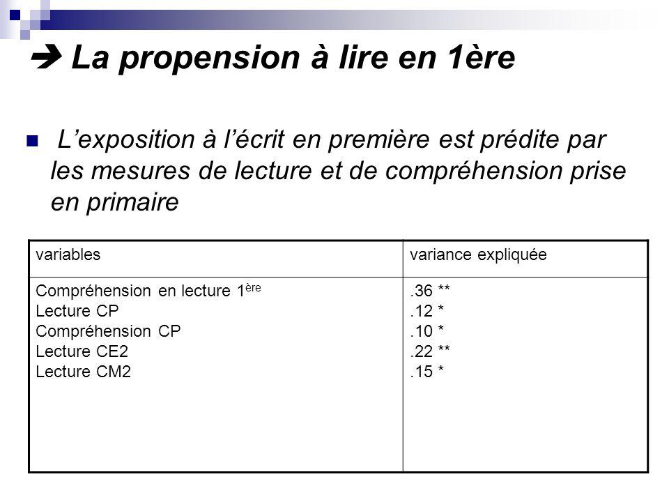 La propension à lire en 1ère Lexposition à lécrit en première est prédite par les mesures de lecture et de compréhension prise en primaire variablesvariance expliquée Compréhension en lecture 1 ère Lecture CP Compréhension CP Lecture CE2 Lecture CM2.36 **.12 *.10 *.22 **.15 *