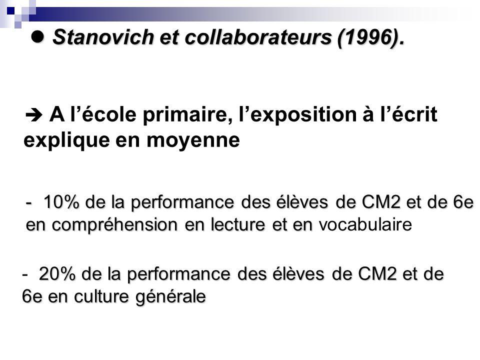 A lécole primaire, lexposition à lécrit explique en moyenne - 10% de la performance des élèves de CM2 et de 6e en compréhension en lecture et en - 10% de la performance des élèves de CM2 et de 6e en compréhension en lecture et en vocabulaire 20% de la performance des élèves de CM2 et de 6e en culture générale - 20% de la performance des élèves de CM2 et de 6e en culture générale Stanovich et collaborateurs (1996).