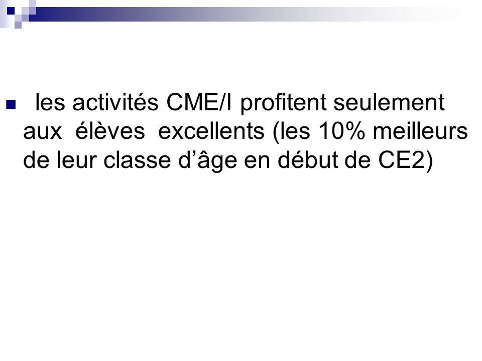 les activités CME/I profitent seulement aux élèves excellents (les 10% meilleurs de leur classe dâge en début de CE2)