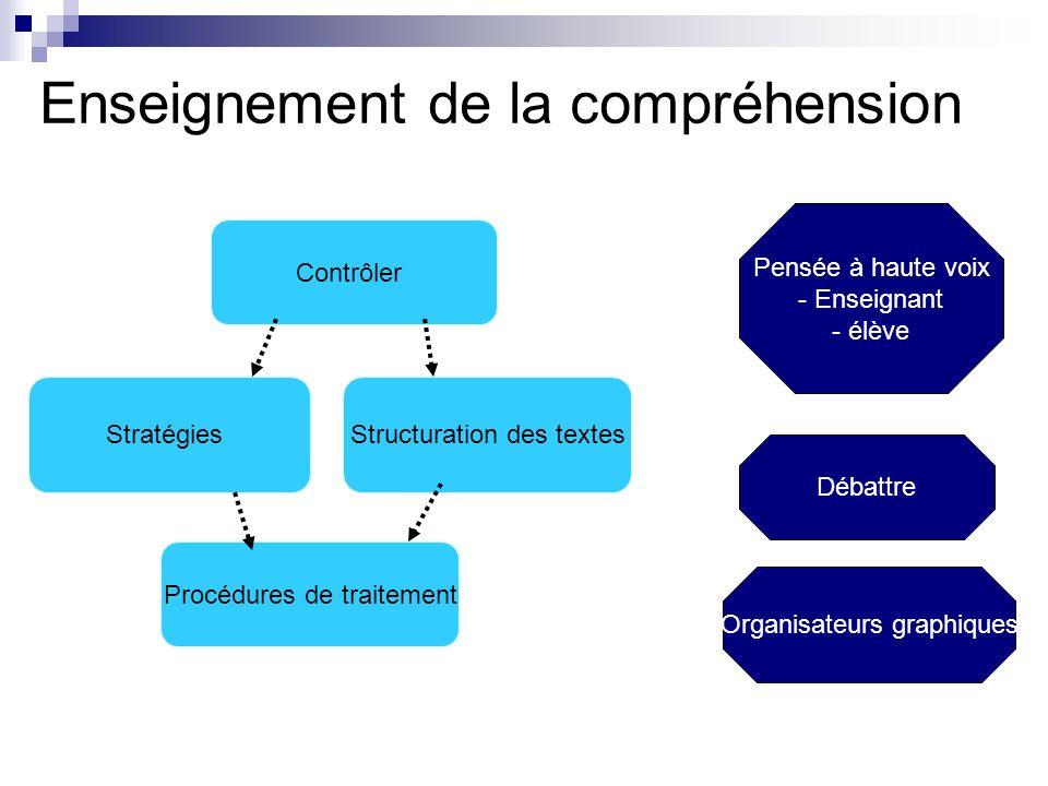Enseignement de la compréhension Contrôler Stratégies Procédures de traitement Structuration des textes Pensée à haute voix - Enseignant - élève Débattre Organisateurs graphiques