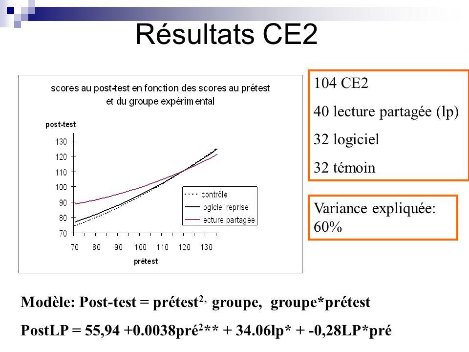 Résultats CE2 Modèle: Post-test = prétest 2, groupe, groupe*prétest PostLP = 55,94 +0.0038pré 2 ** + 34.06lp* + -0,28LP*pré 104 CE2 40 lecture partagée (lp) 32 logiciel 32 témoin Variance expliquée: 60%