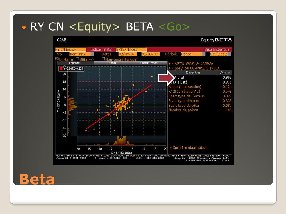 Beta RY CN BETA