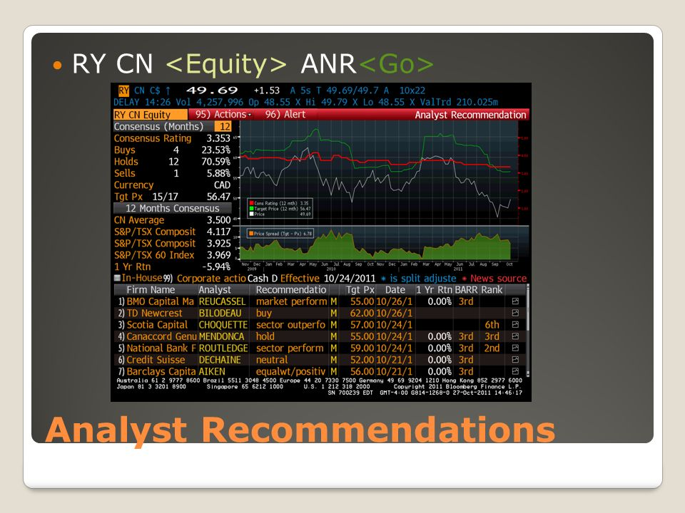 Analyst Recommendations RY CN ANR