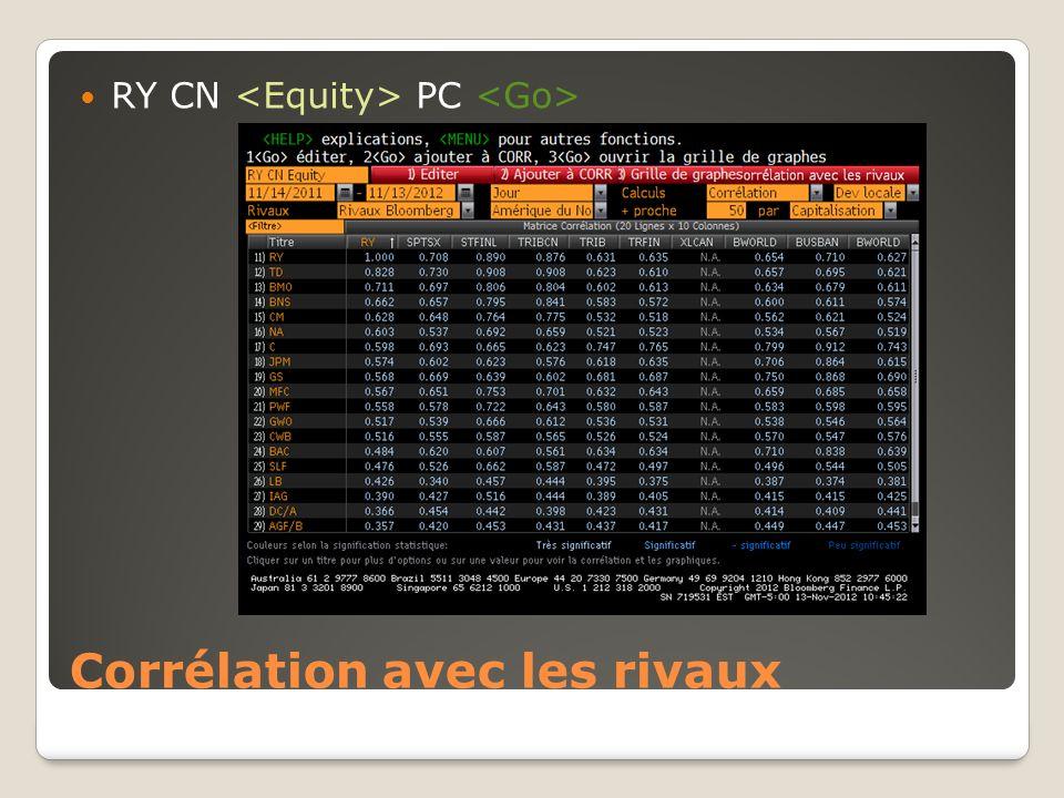 Corrélation avec les rivaux RY CN PC
