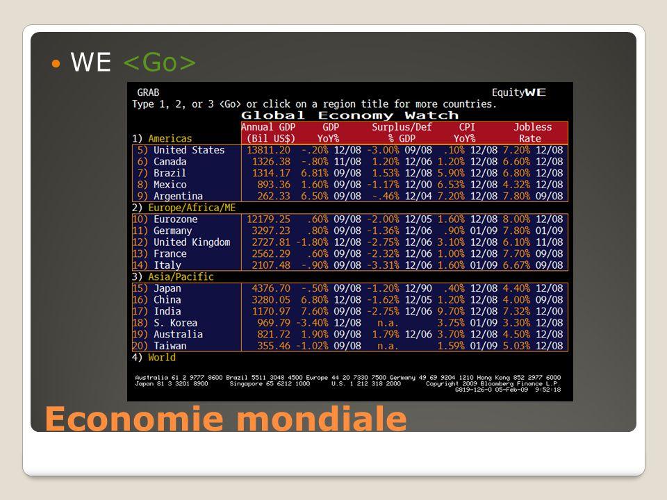 Economie mondiale WE