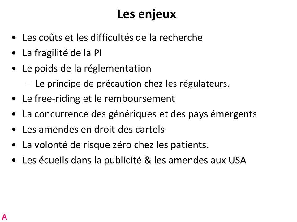 Les enjeux Les coûts et les difficultés de la recherche La fragilité de la PI Le poids de la réglementation –Le principe de précaution chez les régulateurs.