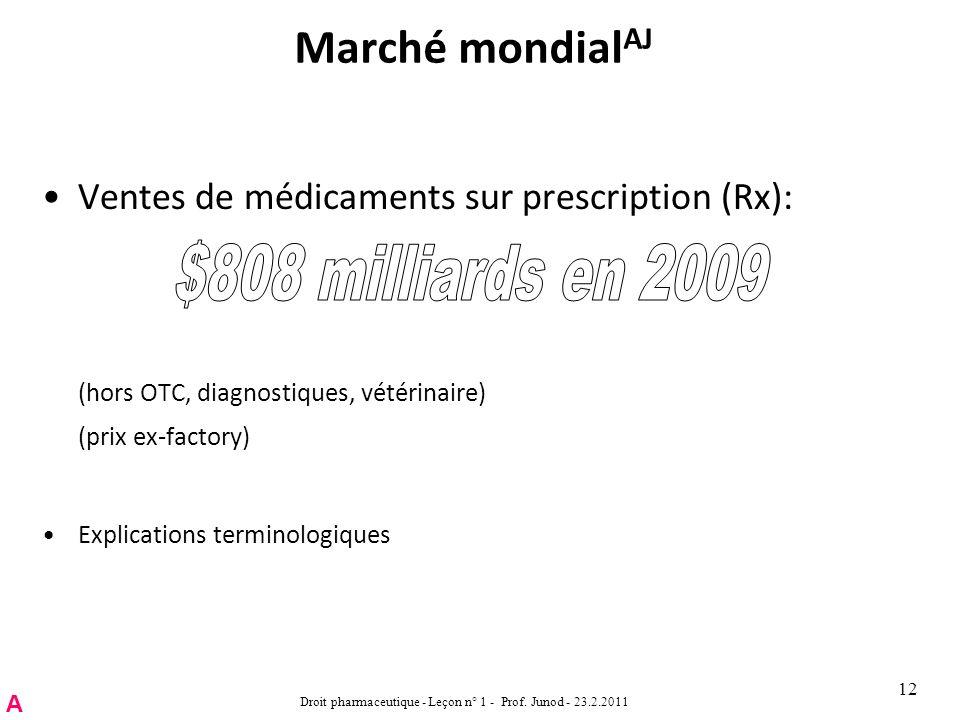 Marché mondial AJ Ventes de médicaments sur prescription (Rx): (hors OTC, diagnostiques, vétérinaire) (prix ex-factory) Explications terminologiques Droit pharmaceutique - Leçon n° 1 - Prof.