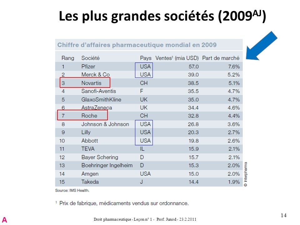 Les plus grandes sociétés (2009 AJ ) Droit pharmaceutique - Leçon n° 1 - Prof.