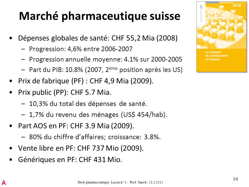 Marché pharmaceutique suisse Dépenses globales de santé: CHF 55,2 Mia (2008) –Progression: 4,6% entre 2006-2007 –Progression annuelle moyenne: 4.1% sur 2000-2005 –Part du PIB: 10.8% (2007, 2 ème position après les US) Prix de fabrique (PF) : CHF 4,9 Mia (2009).