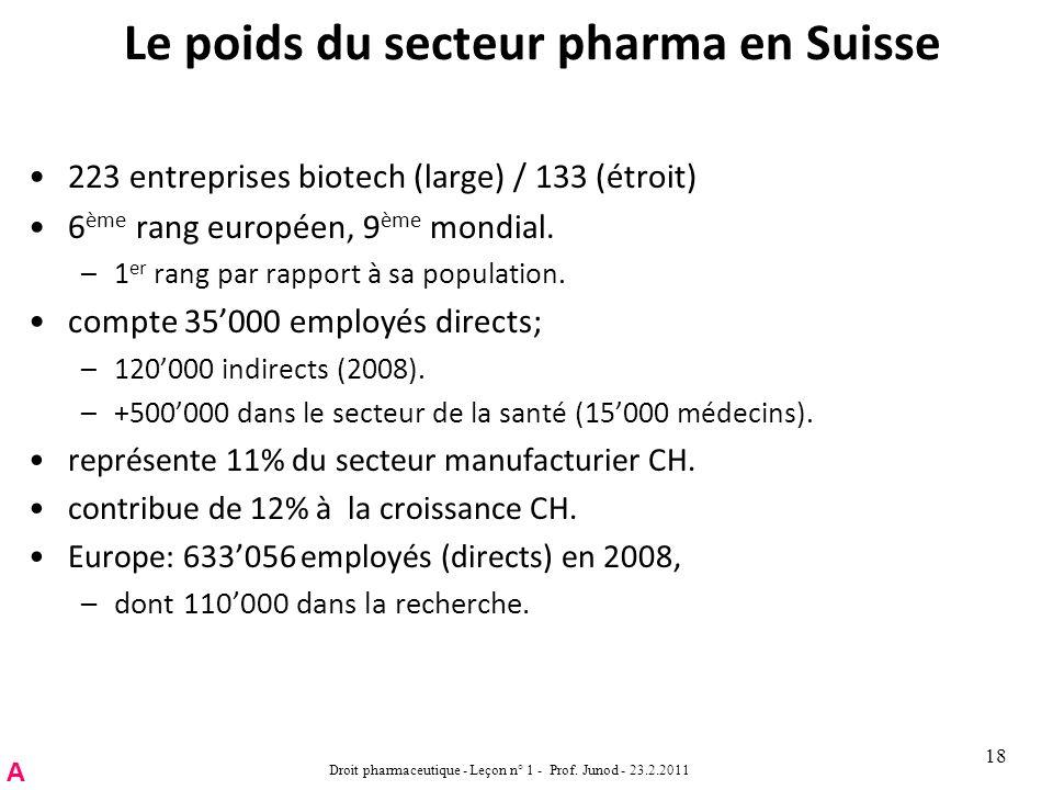 Le poids du secteur pharma en Suisse 223 entreprises biotech (large) / 133 (étroit) 6 ème rang européen, 9 ème mondial.