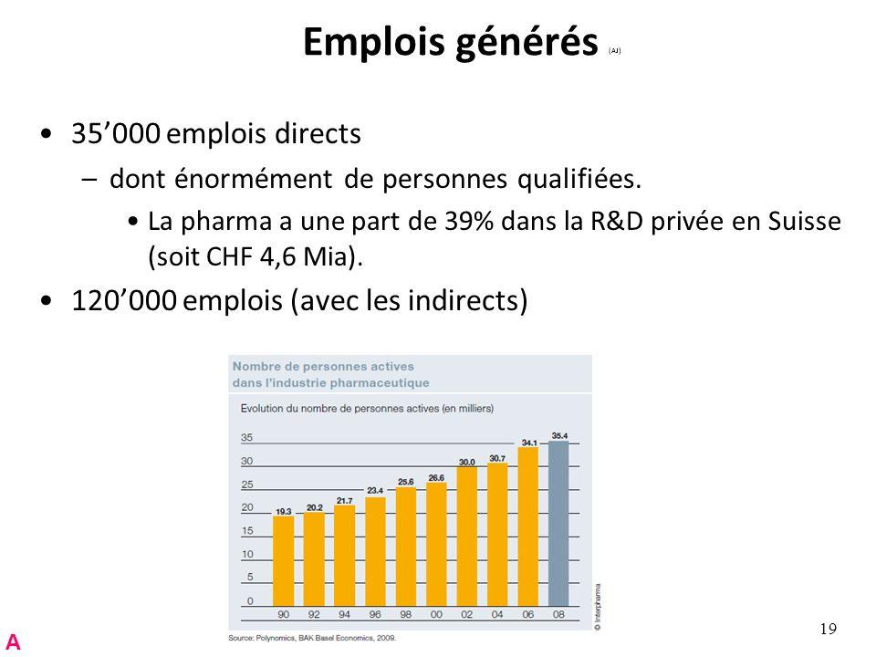 Emplois générés (AJ) 35000 emplois directs –dont énormément de personnes qualifiées.