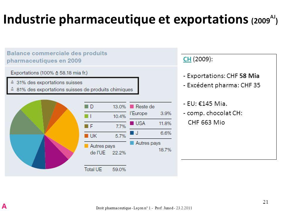 Industrie pharmaceutique et exportations (2009 AJ ) CHCH (2009): - Exportations: CHF 58 Mia - Excédent pharma: CHF 35 - EU: 145 Mia.