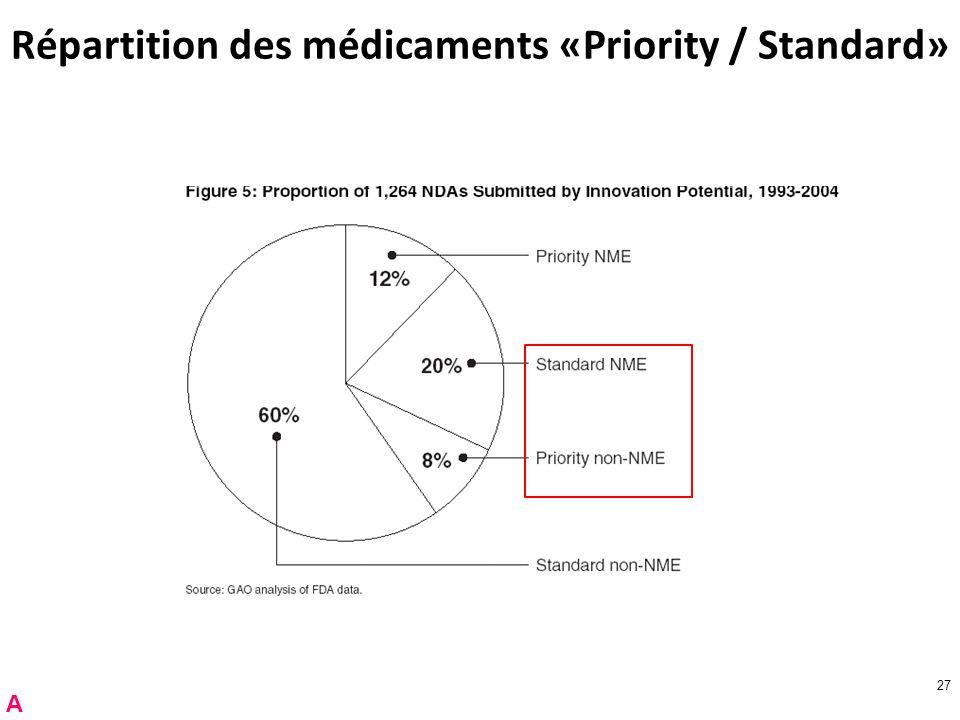 27 Répartition des médicaments «Priority / Standard» A