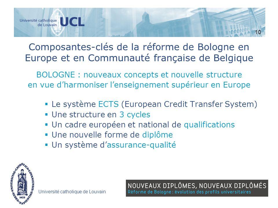 Université catholique de Louvain Composantes-clés de la réforme de Bologne en Europe et en Communauté française de Belgique BOLOGNE : nouveaux concept