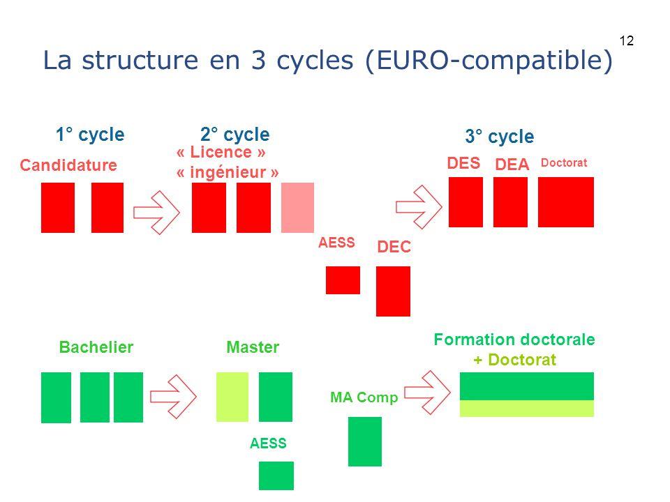 Université catholique de Louvain La structure en 3 cycles (EURO-compatible) Candidature « Licence » « ingénieur » BachelierMaster 1° cycle2° cycle 3°
