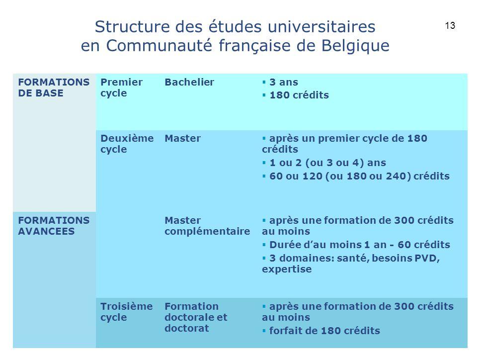 Université catholique de Louvain Structure des études universitaires en Communauté française de Belgique FORMATIONS DE BASE Premier cycle Bachelier 3
