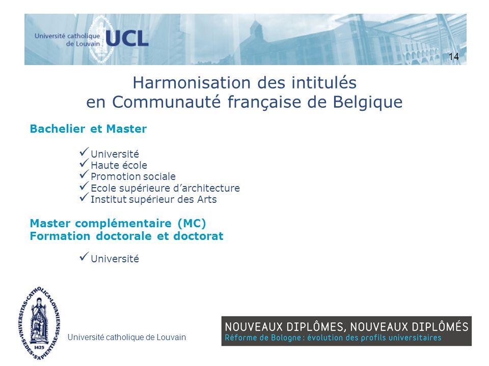 Université catholique de Louvain Harmonisation des intitulés en Communauté française de Belgique Bachelier et Master Université Haute école Promotion