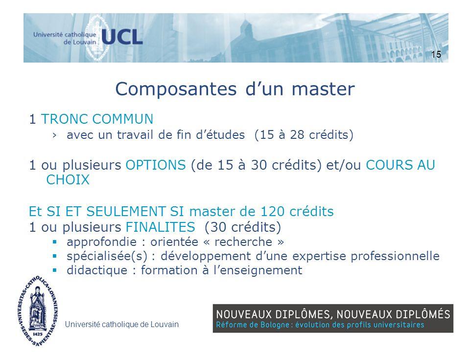 Université catholique de Louvain Composantes dun master 1 TRONC COMMUN avec un travail de fin détudes (15 à 28 crédits) 1 ou plusieurs OPTIONS (de 15