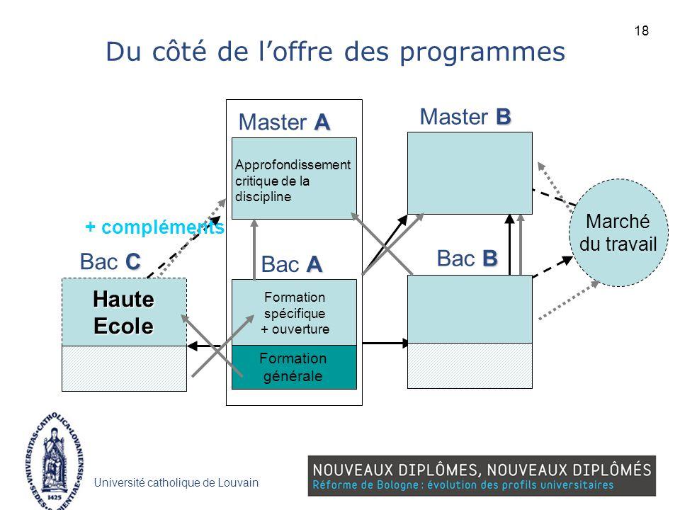 Université catholique de Louvain Du côté de loffre des programmes C Bac C HauteEcole Marché du travail B Bac B B Master B A Bac A A Master A Formation
