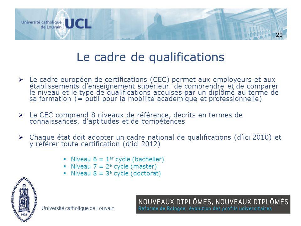 Université catholique de Louvain Le cadre de qualifications Le cadre européen de certifications (CEC) permet aux employeurs et aux établissements dens