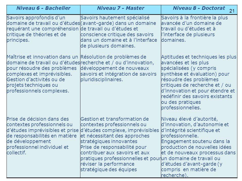 Université catholique de Louvain Niveau 6 - BachelierNiveau 7 - MasterNiveau 8 - Doctorat Savoirs approfondis dun domaine de travail ou détudes requér