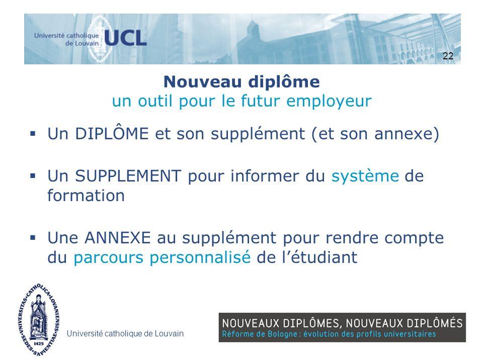 Université catholique de Louvain Nouveau diplôme un outil pour le futur employeur Un DIPLÔME et son supplément (et son annexe) Un SUPPLEMENT pour info