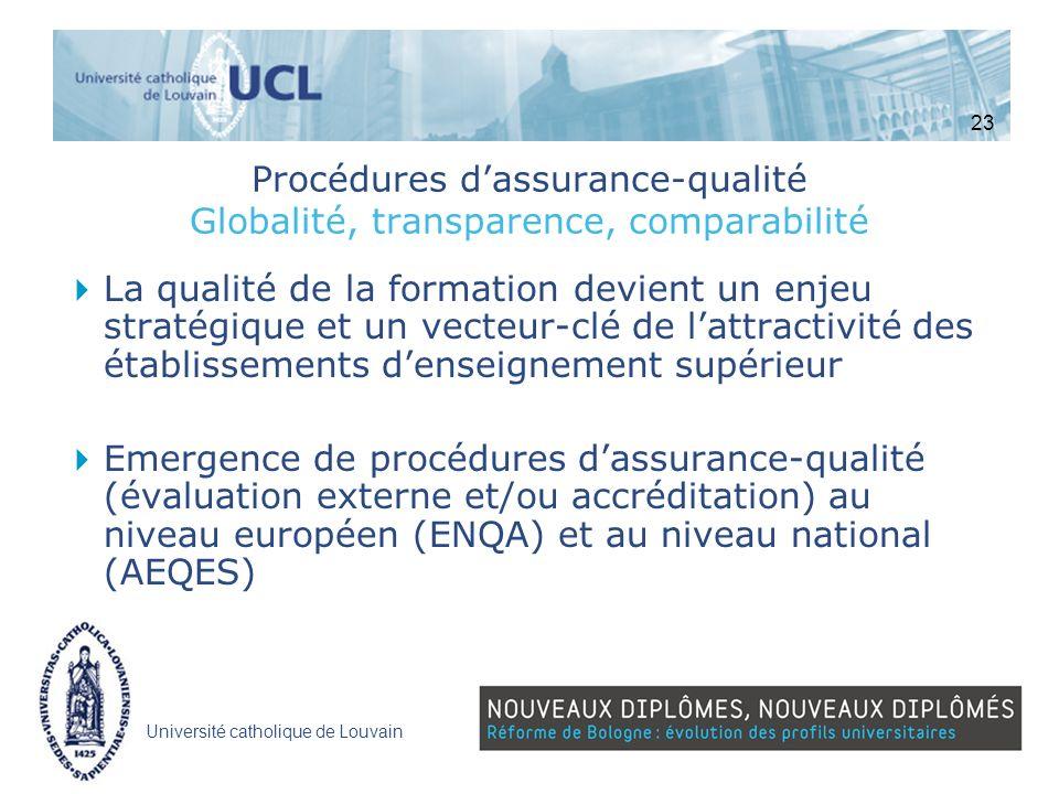Université catholique de Louvain Procédures dassurance-qualité Globalité, transparence, comparabilité La qualité de la formation devient un enjeu stra