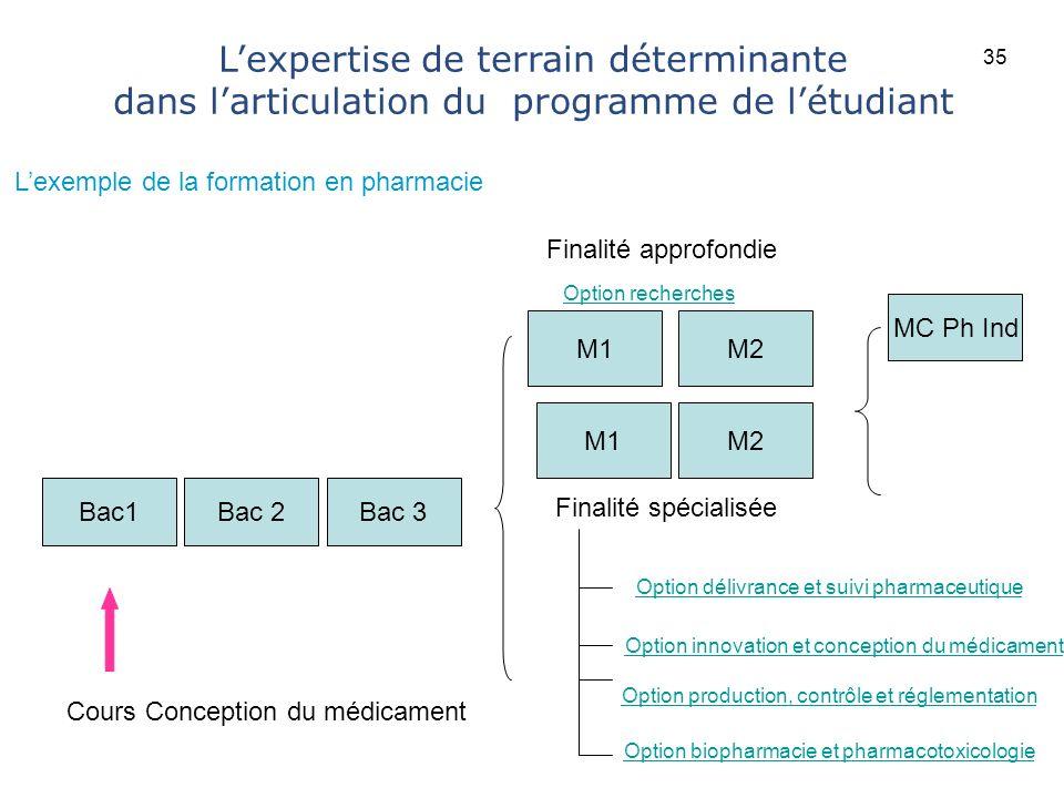 Université catholique de Louvain Option délivrance et suivi pharmaceutique Option innovation et conception du médicament Option production, contrôle e