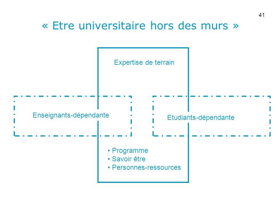 Université catholique de Louvain « Etre universitaire hors des murs » Programme Savoir être Personnes-ressources Enseignants-dépendante Etudiants-dépe