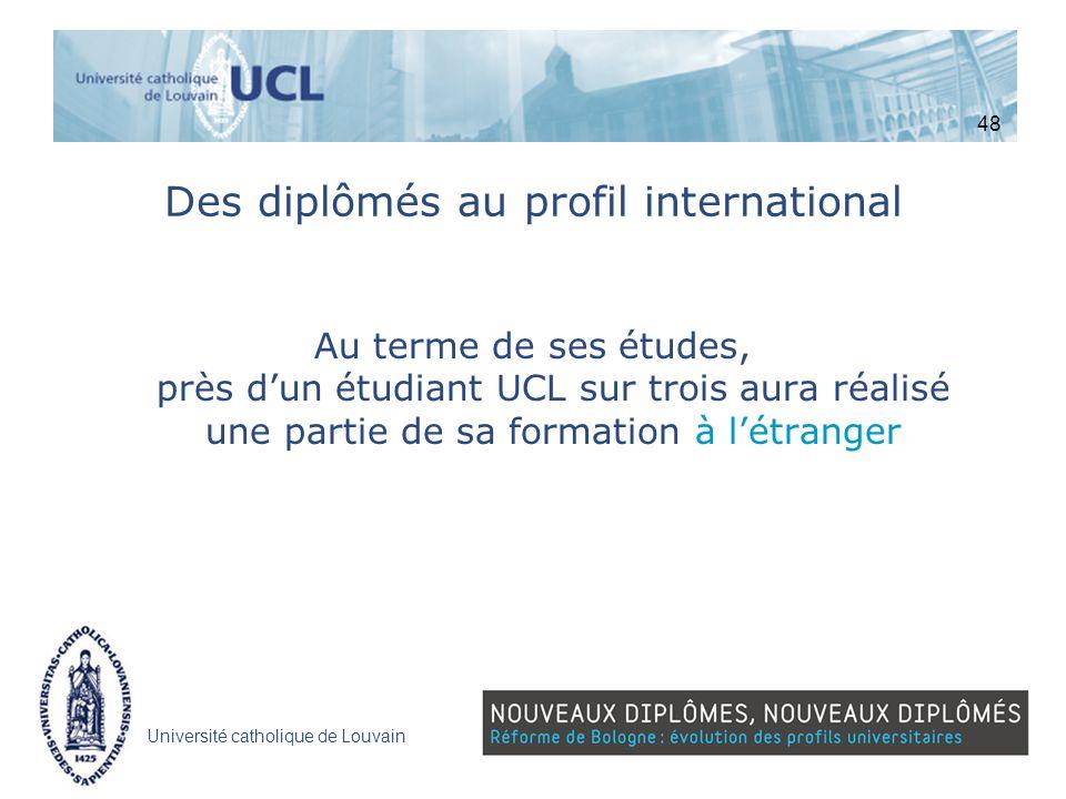 Université catholique de Louvain Des diplômés au profil international Au terme de ses études, près dun étudiant UCL sur trois aura réalisé une partie