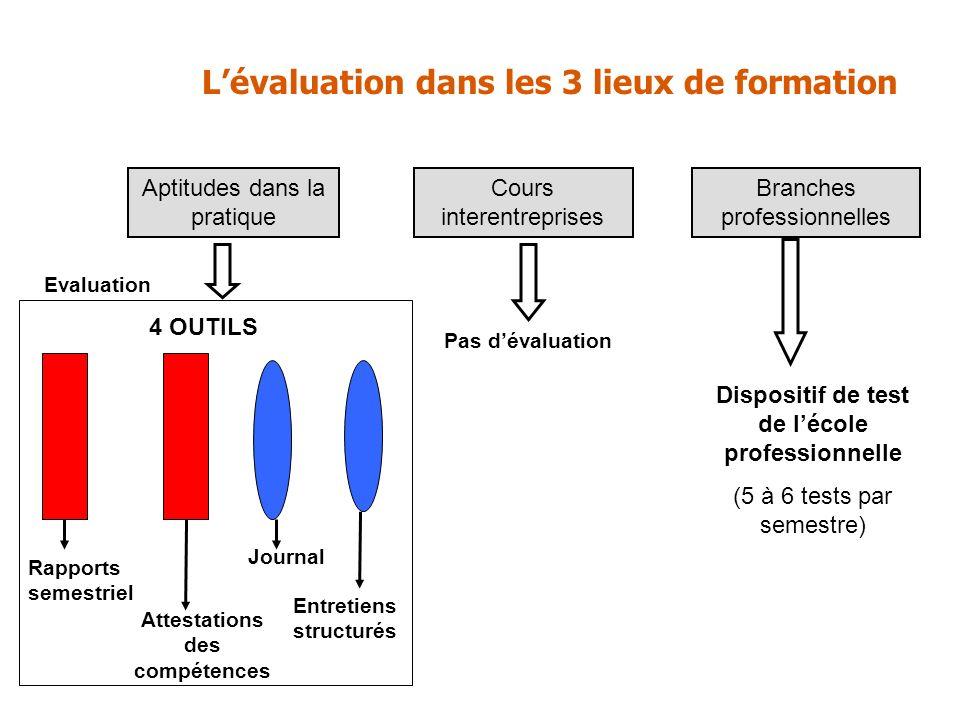 Aptitudes dans la pratique Cours interentreprises Branches professionnelles Lévaluation dans les 3 lieux de formation Pas dévaluation 4 OUTILS Evaluat