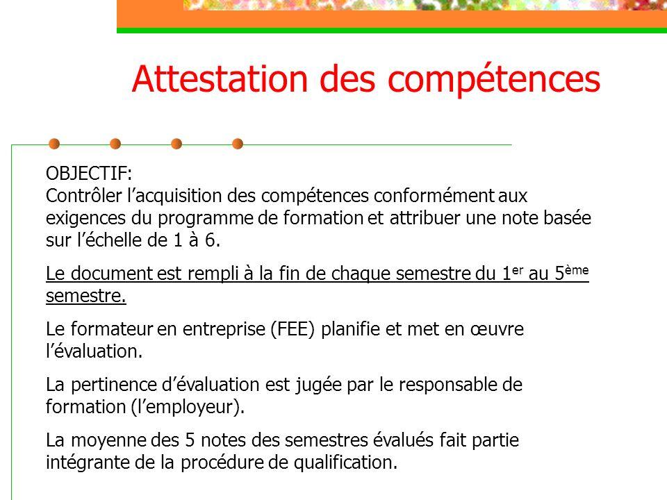 OBJECTIF: Contrôler lacquisition des compétences conformément aux exigences du programme de formation et attribuer une note basée sur léchelle de 1 à