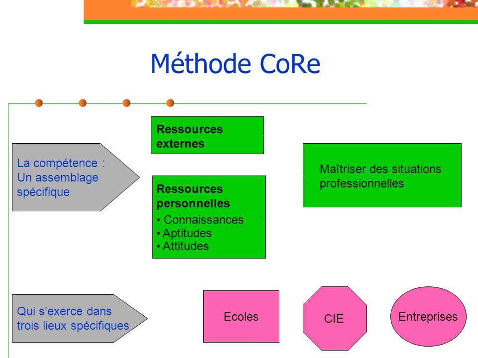 Méthode CoRe Ressources externes Ressources personnelles Connaissances Aptitudes Attitudes Maîtriser des situations professionnelles La compétence : U