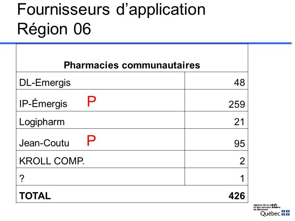 Fournisseurs dapplication Région 06 Pharmacies communautaires DL-Emergis48 IP-Émergis P 259 Logipharm21 Jean-Coutu P 95 KROLL COMP.2 ?1 TOTAL426 10