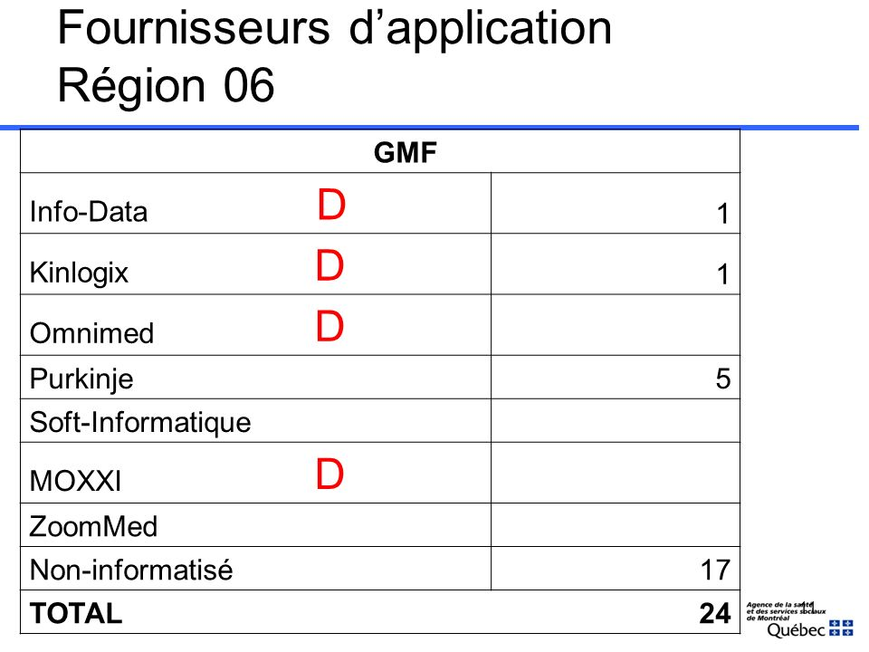 Fournisseurs dapplication Région 06 GMF Info-Data D 1 Kinlogix D 1 Omnimed D Purkinje5 Soft-Informatique MOXXI D ZoomMed Non-informatisé17 TOTAL24 11