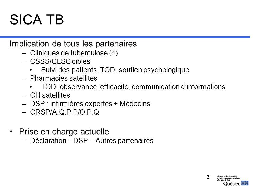 SICA TB Implication de tous les partenaires –Cliniques de tuberculose (4) –CSSS/CLSC cibles Suivi des patients, TOD, soutien psychologique –Pharmacies
