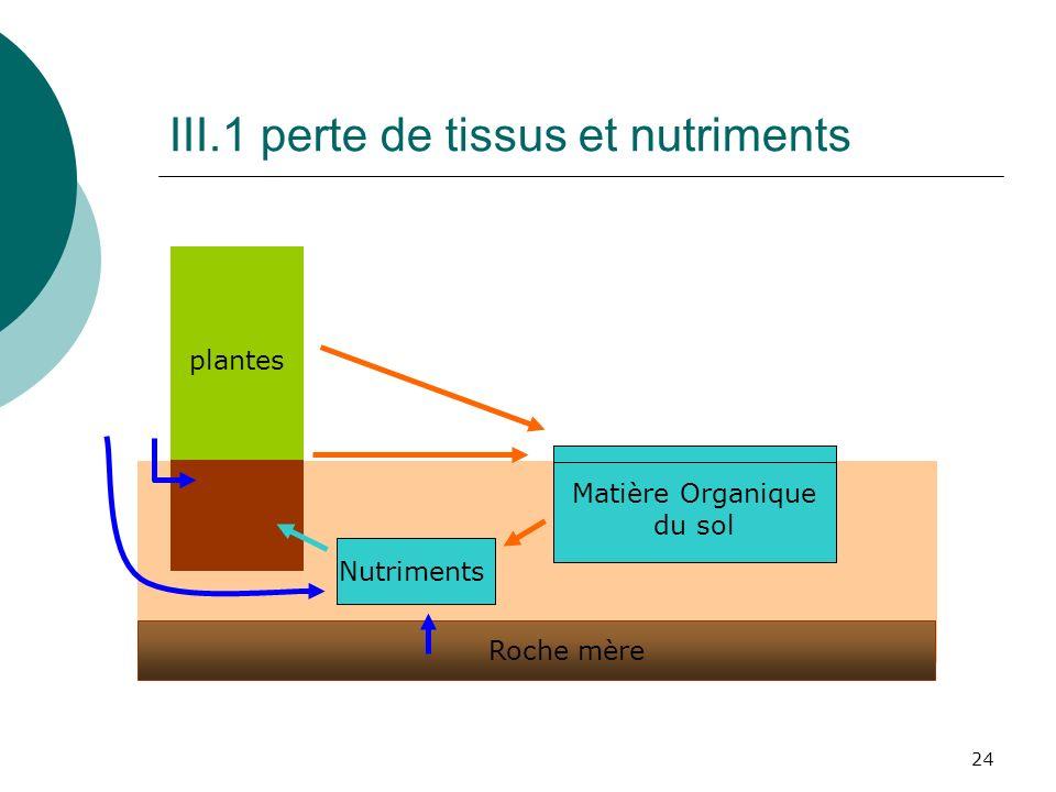 24 III.1 perte de tissus et nutriments plantes Matière Organique du sol Roche mère Nutriments