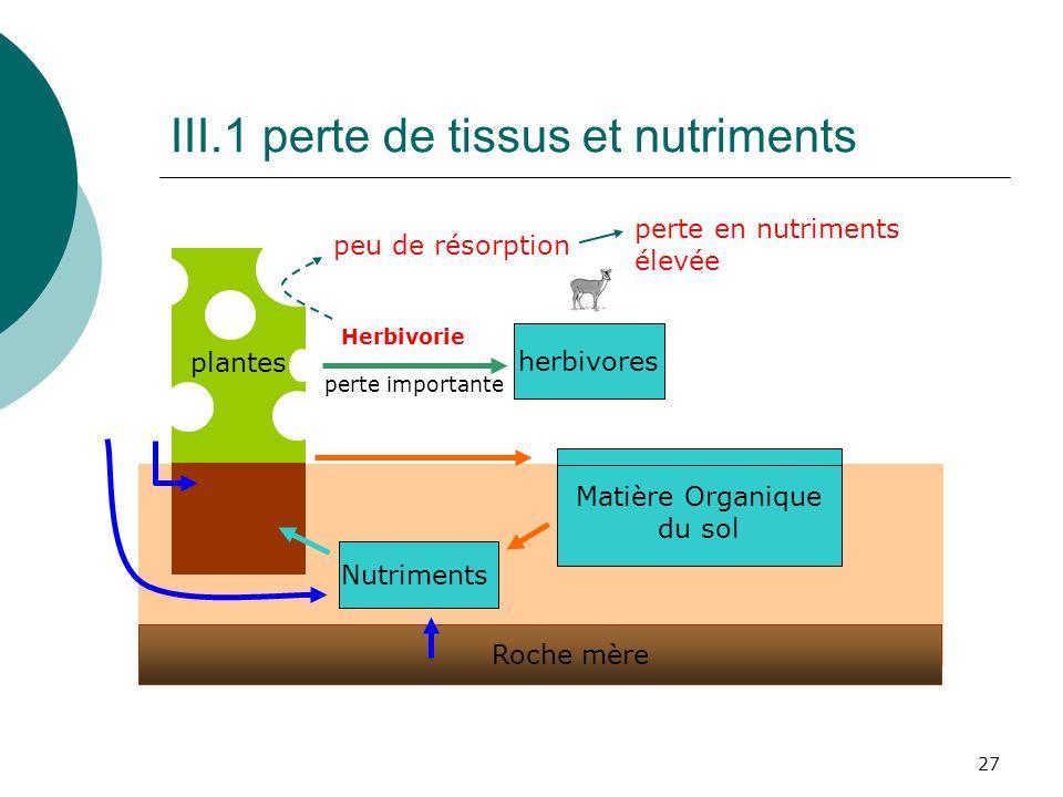 27 plantes herbivores Matière Organique du sol Roche mère Nutriments Herbivorie peu de résorption perte importante perte en nutriments élevée III.1 pe