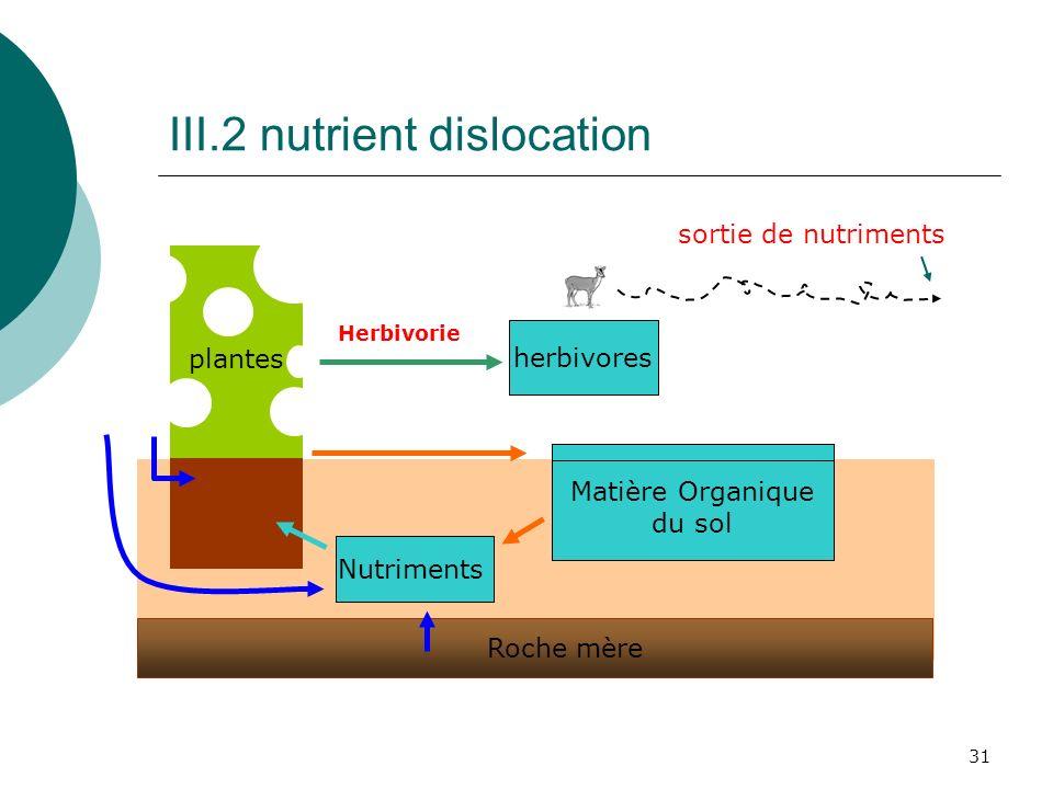 31 III.2 nutrient dislocation plantes herbivores Matière Organique du sol Roche mère Nutriments Herbivorie sortie de nutriments
