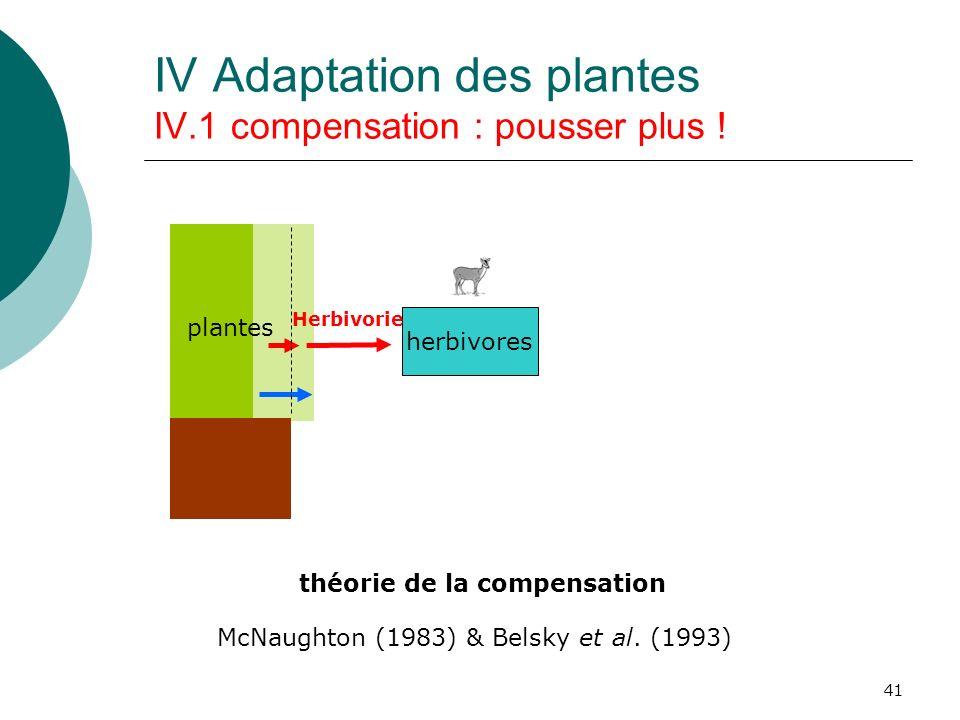 41 IV Adaptation des plantes IV.1 compensation : pousser plus ! plantes herbivores Herbivorie McNaughton (1983) & Belsky et al. (1993) théorie de la c