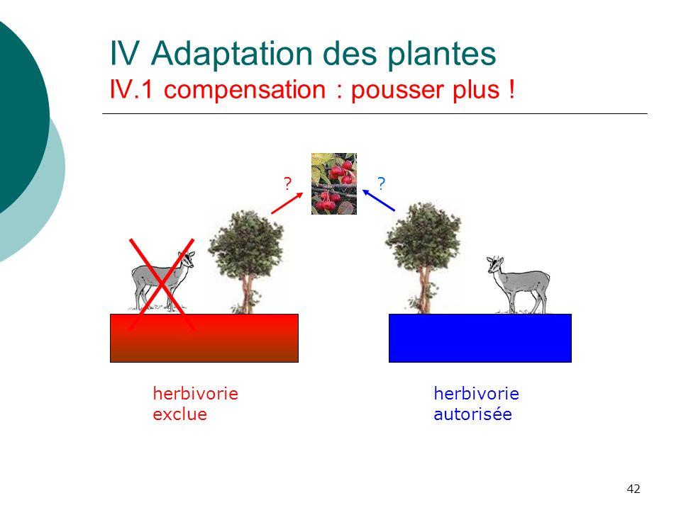 42 ?? IV Adaptation des plantes IV.1 compensation : pousser plus ! herbivorie exclue herbivorie autorisée