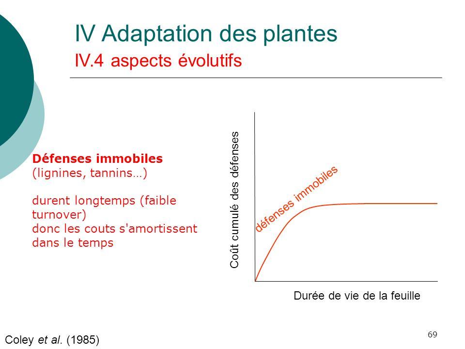 69 Durée de vie de la feuille Coût cumulé des défenses Coley et al. (1985) Défenses immobiles (lignines, tannins…) durent longtemps (faible turnover)