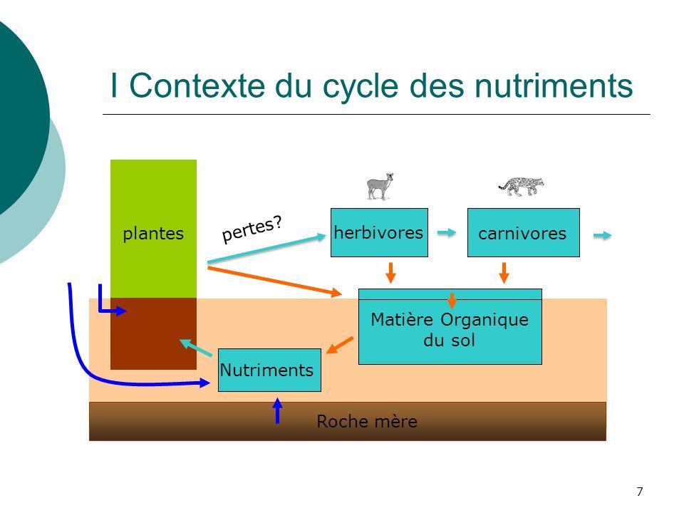 7 I Contexte du cycle des nutriments plantes herbivores carnivores Matière Organique du sol Roche mère Nutriments pertes?