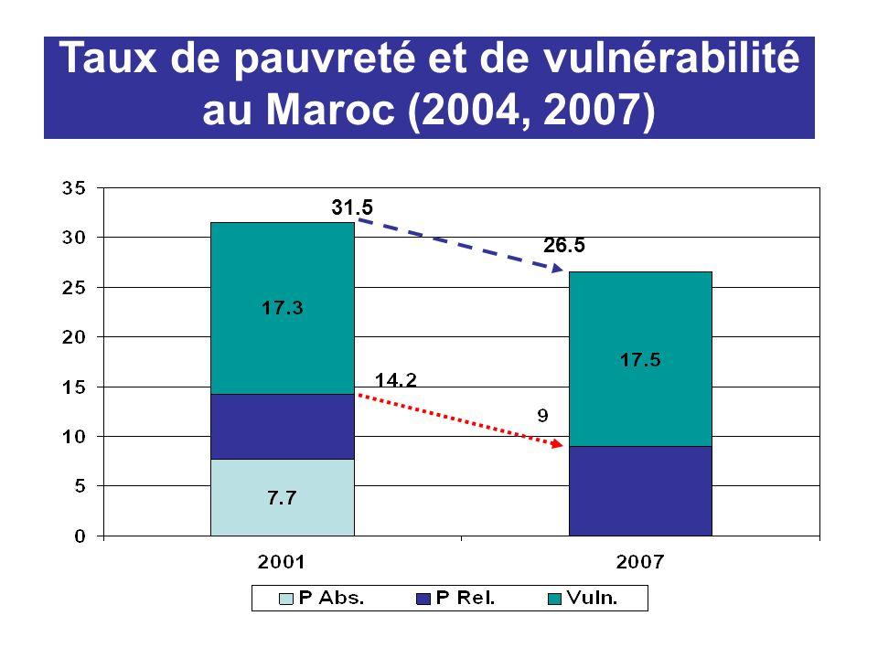 Taux de pauvreté et de vulnérabilité au Maroc (2004, 2007) 31.5 26.5