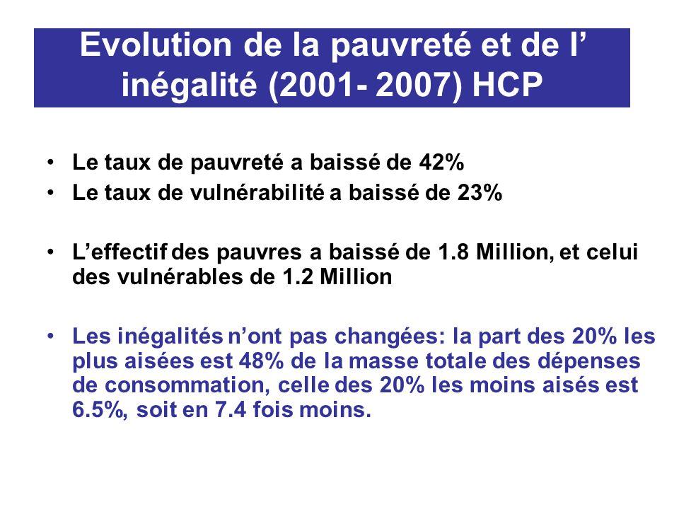 Evolution de la pauvreté et de l inégalité (2001- 2007) HCP Le taux de pauvreté a baissé de 42% Le taux de vulnérabilité a baissé de 23% Leffectif des pauvres a baissé de 1.8 Million, et celui des vulnérables de 1.2 Million Les inégalités nont pas changées: la part des 20% les plus aisées est 48% de la masse totale des dépenses de consommation, celle des 20% les moins aisés est 6.5%, soit en 7.4 fois moins.