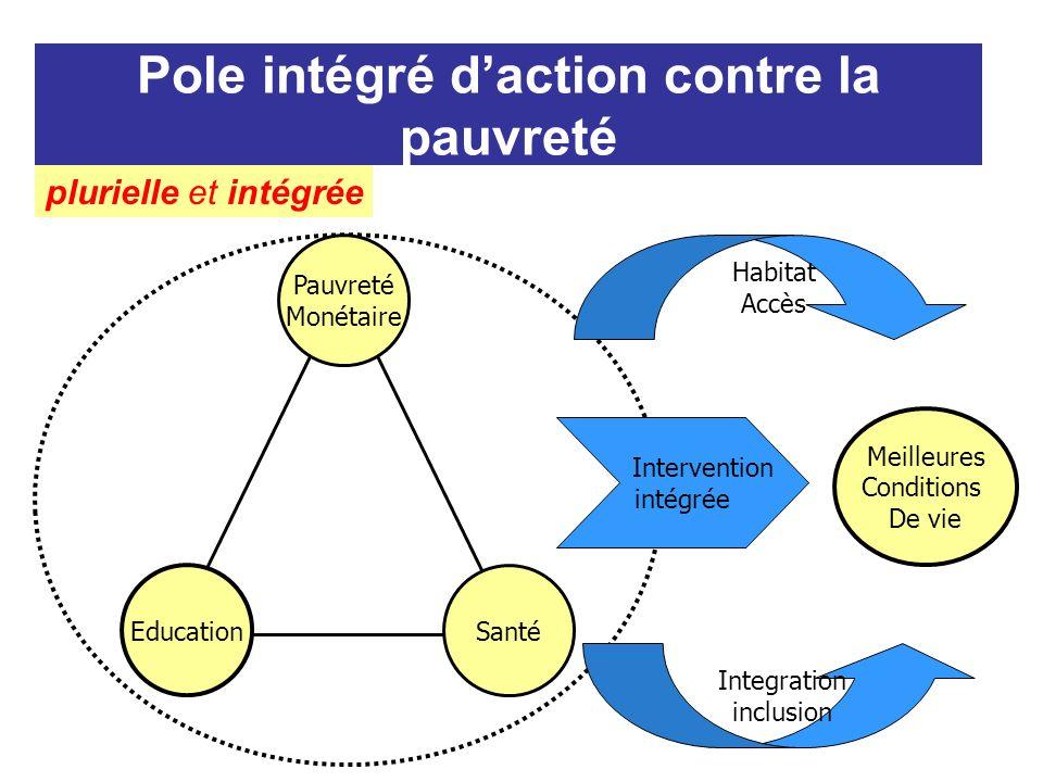 Pole intégré daction contre la pauvreté Santé Education Pauvreté Monétaire Integration inclusion Habitat Accès Intervention intégrée Meilleures Conditions De vie plurielle et intégrée