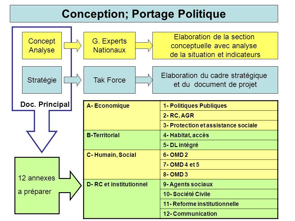 Conception; Portage Politique Concept Analyse Stratégie G.