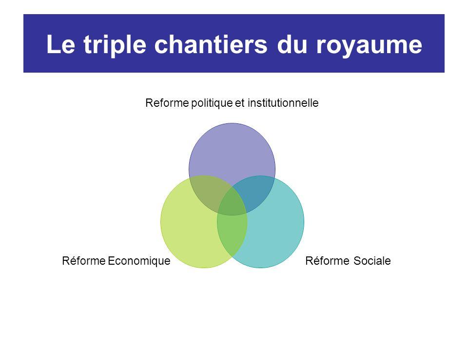 Le triple chantiers du royaume Reforme politique et institutionnelle Réforme Sociale Réforme Economique